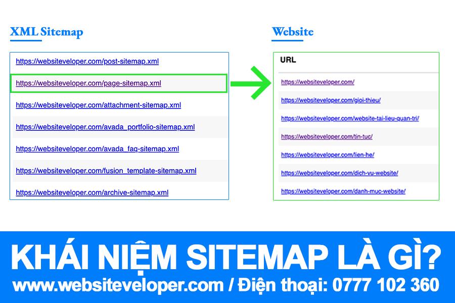 Sitemap là gì? Thiết Kế Website Vũng Tàu
